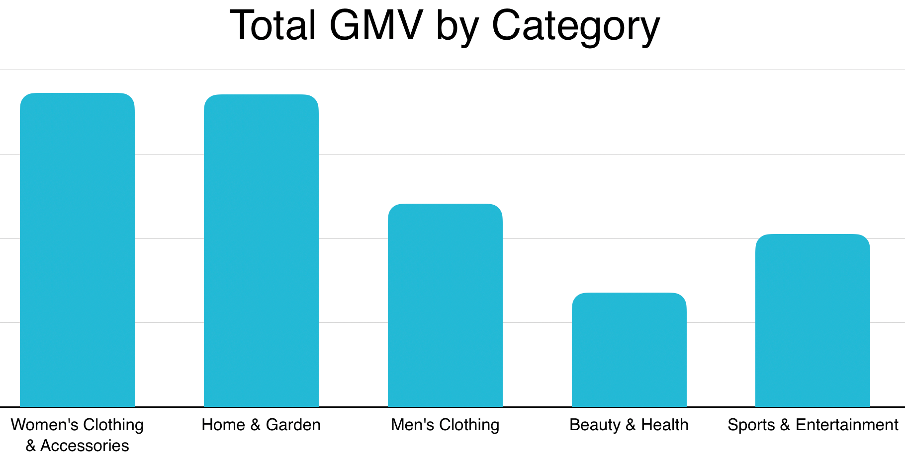 2019 Niche Canadian Markets by GMV