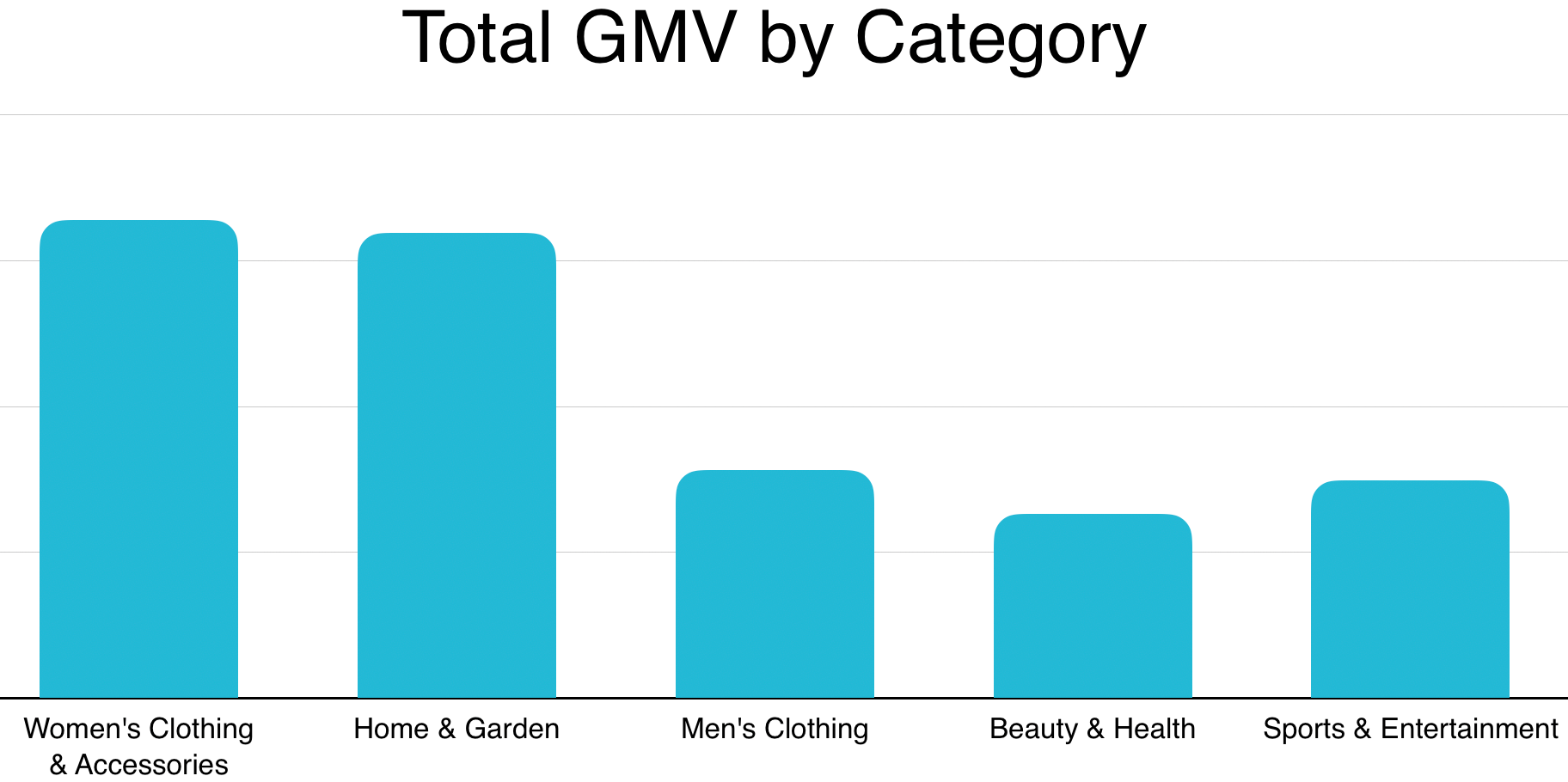 2019 Niche Australian Markets by GMV