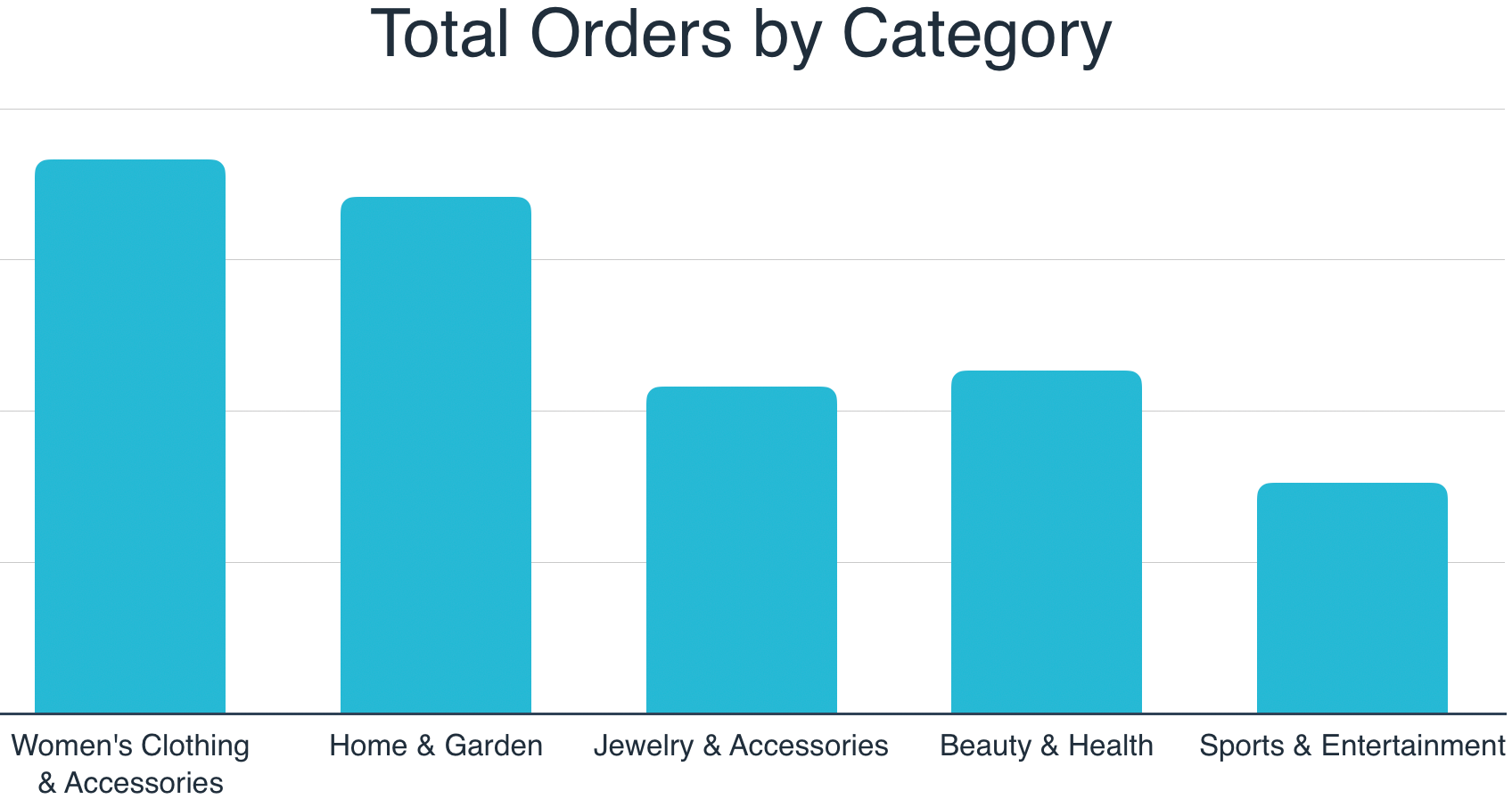 2019 Niche Australian Markets by Orders