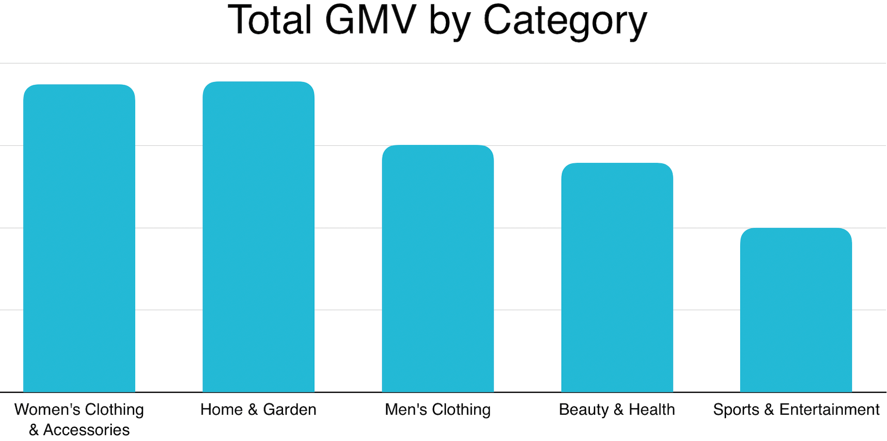 2019 Niche UK Markets by GMV