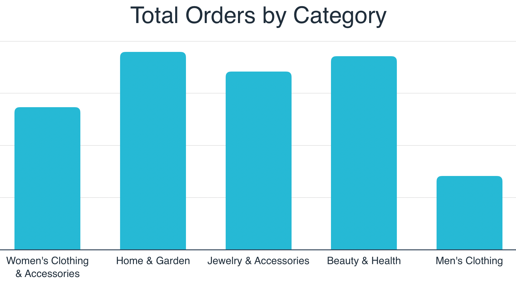 2019 Niche UK Markets by Orders
