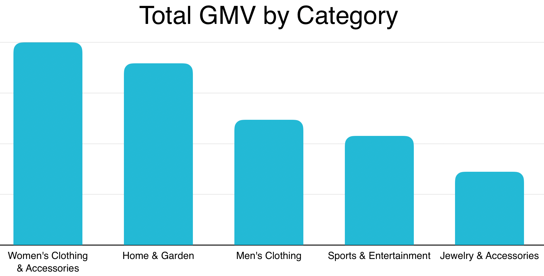 2019 Niche US Markets by GMV