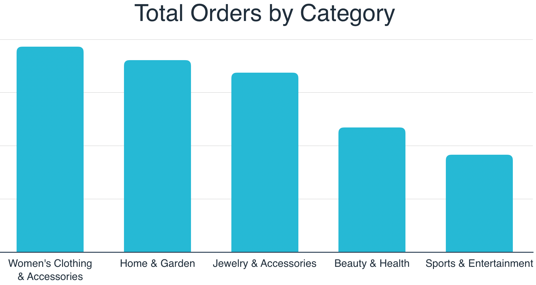 2019 Niche US Markets by Orders