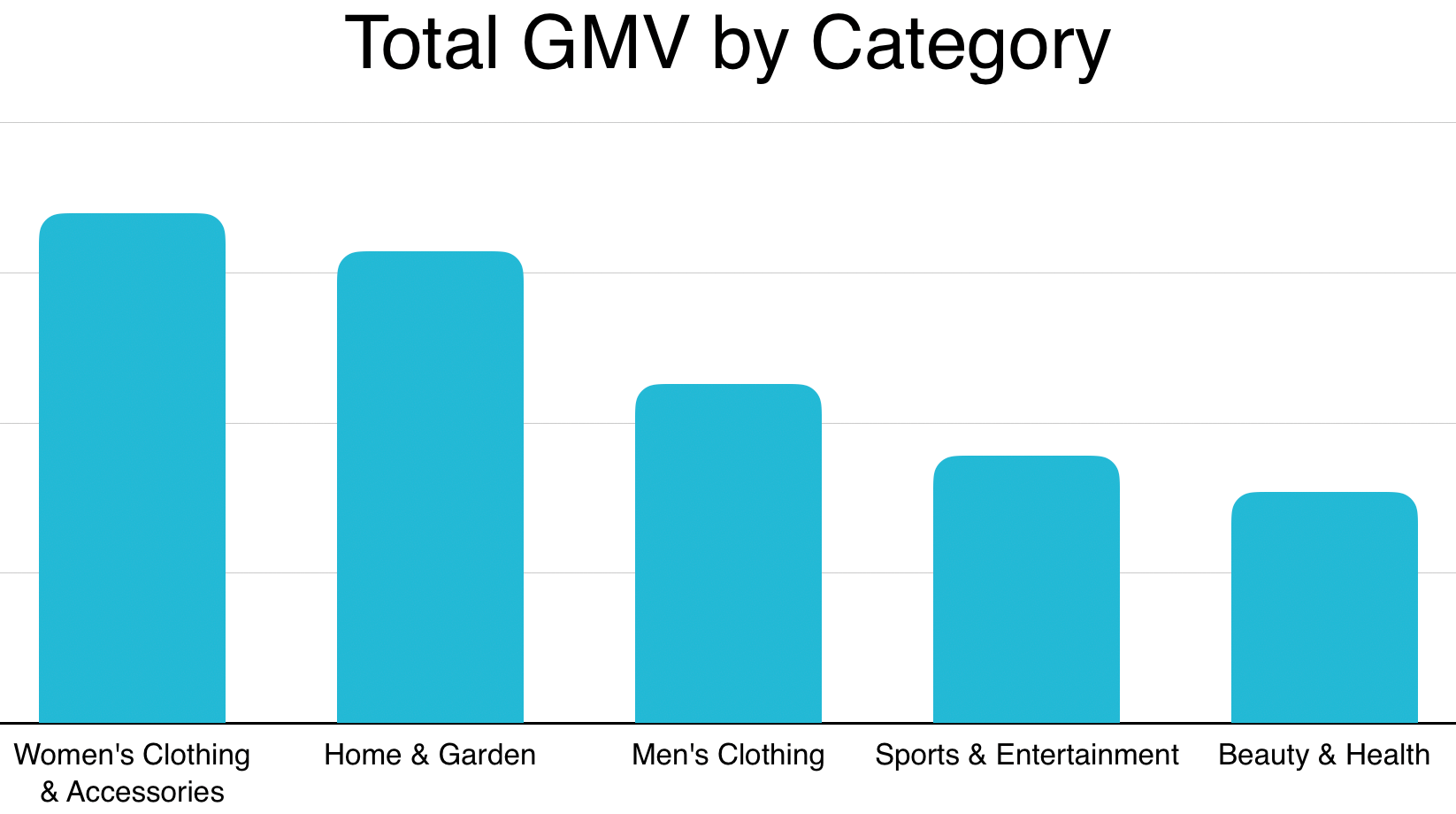 Best Selling Niche Products in 2018 by GMV