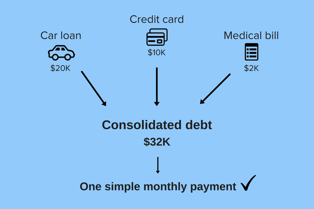 Look into debt consolidation