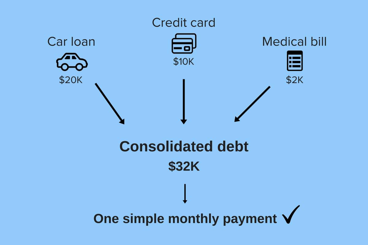 Look into debt consolidation