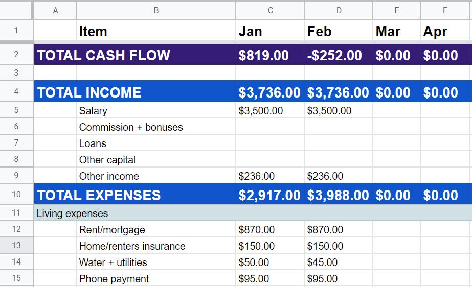 cash flow travel budget