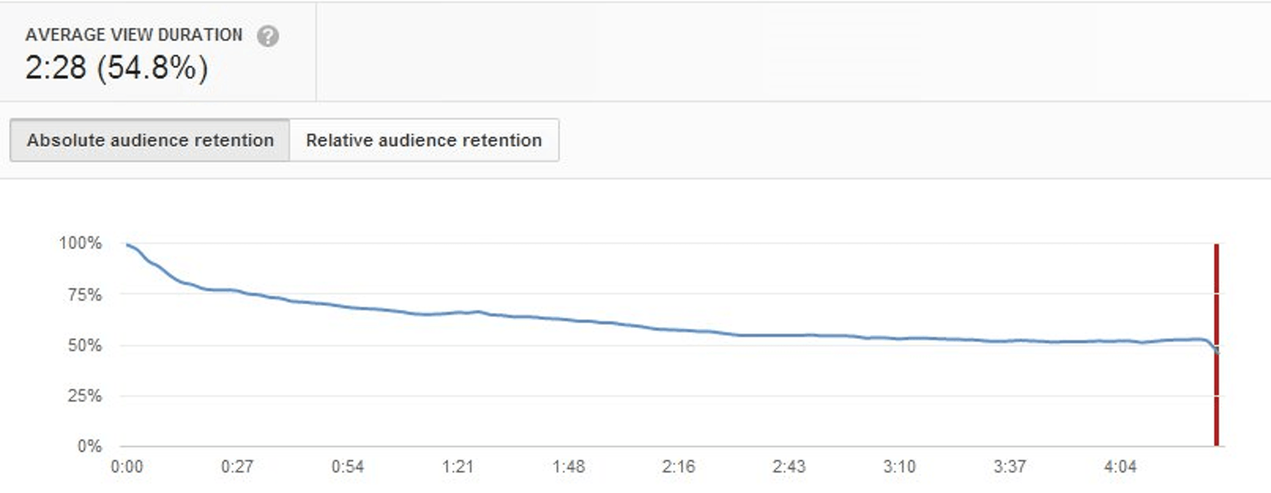 Thumbnail Audience Retention on YouTube