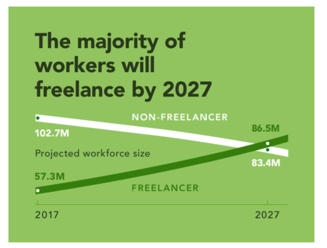 majority of U.S. workers are poised to become freelancers by 2027