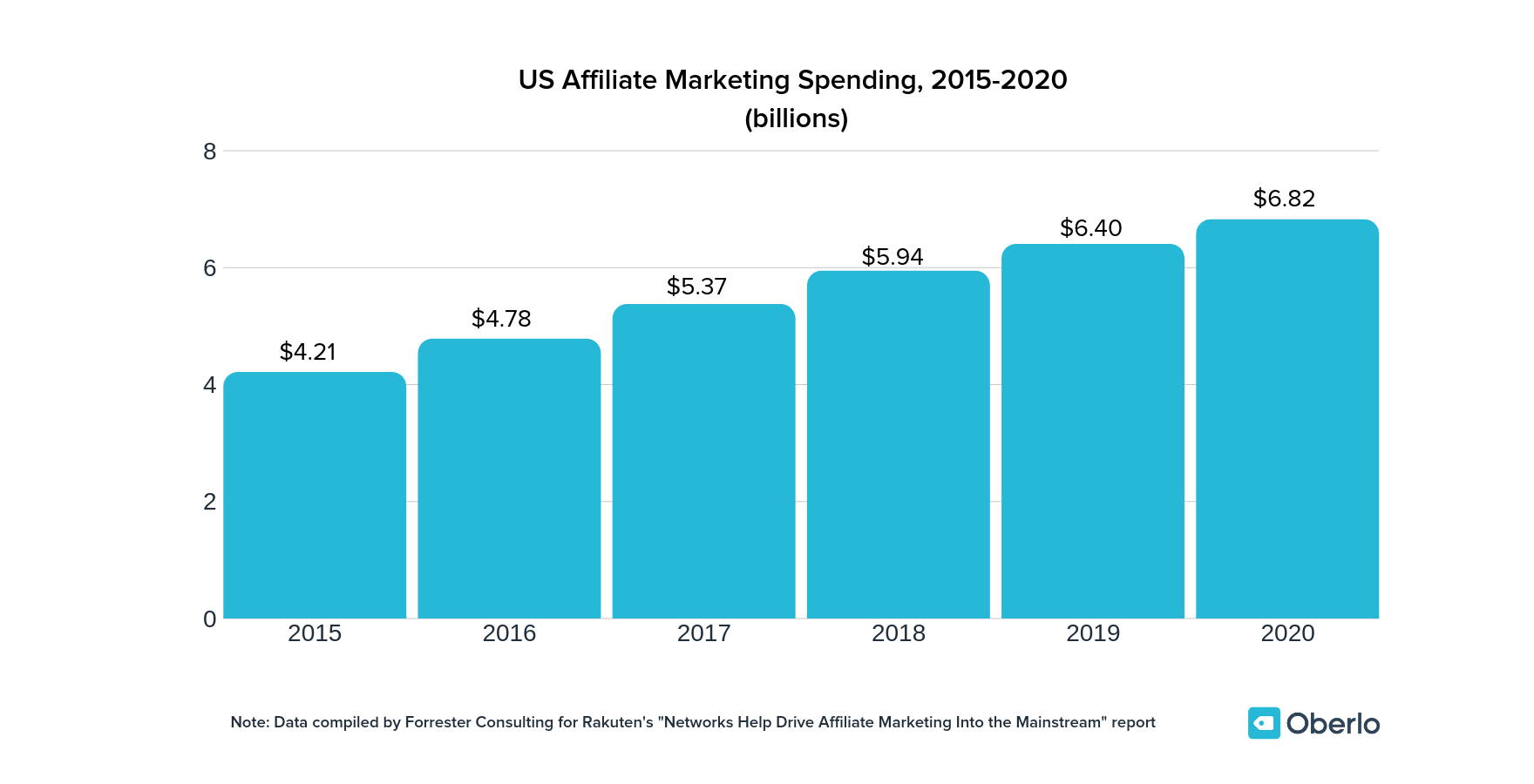affiliate marketing is projected to reach $6.8 billion by 2020