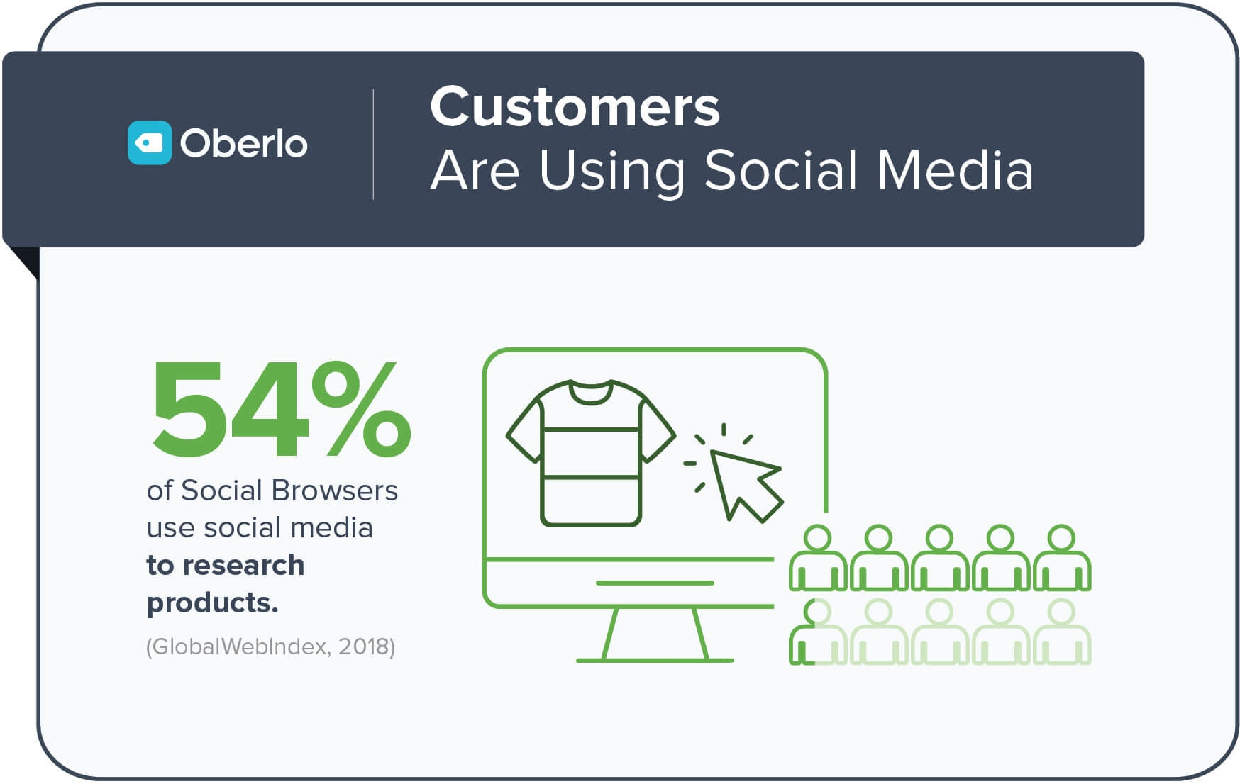 Social Media is the future of ecommerce