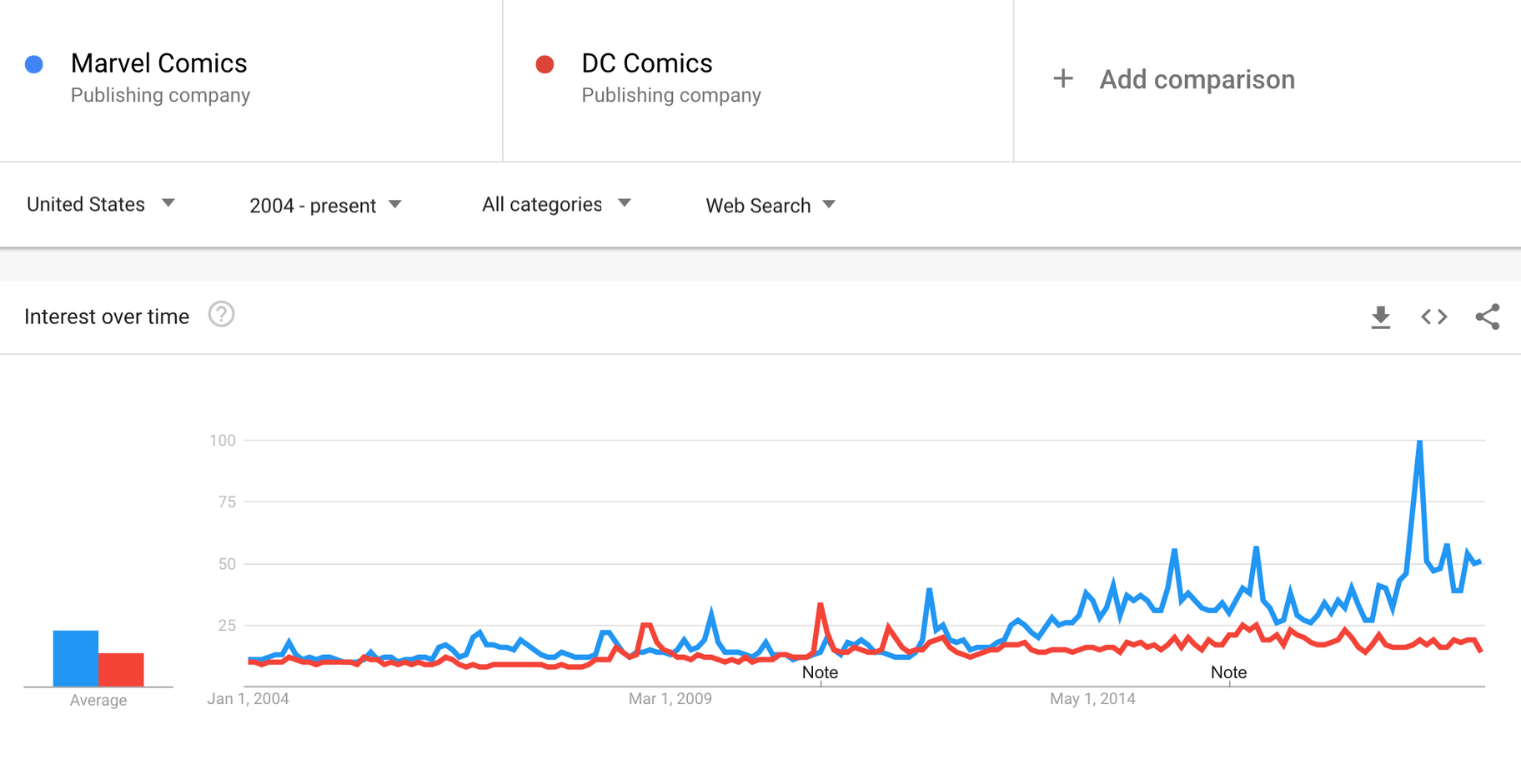 google trends compare