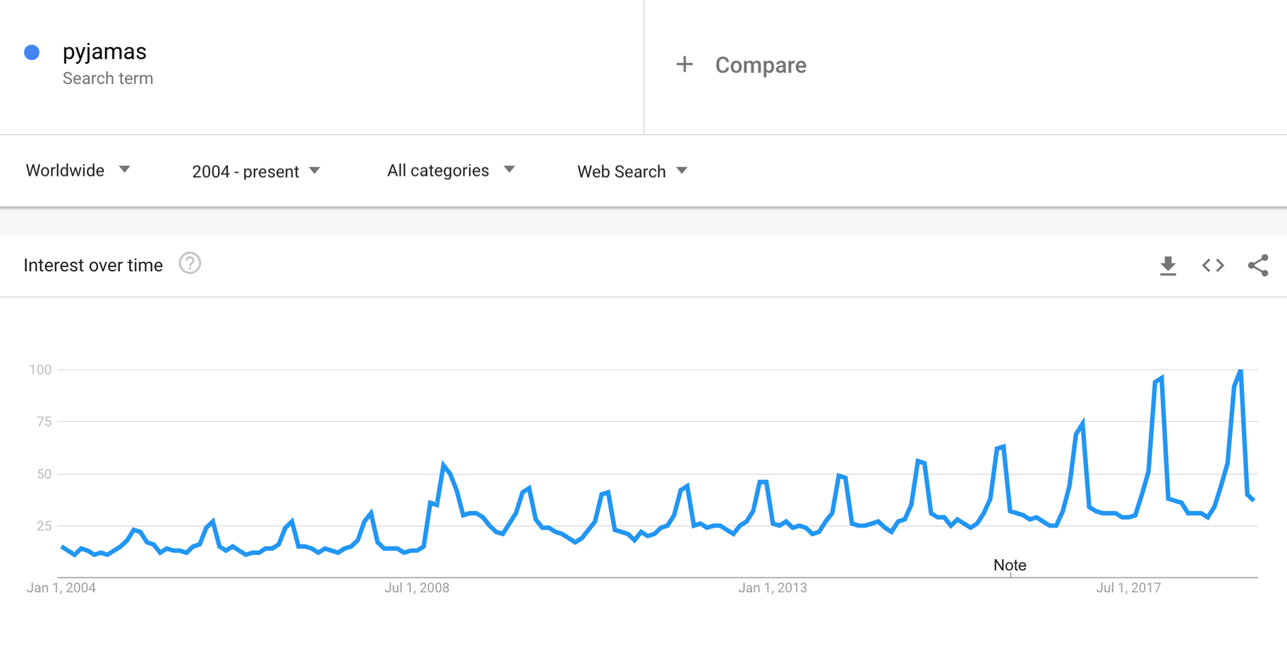google trends seasonality winter