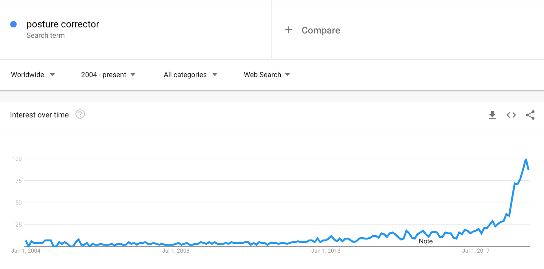 google trends growth