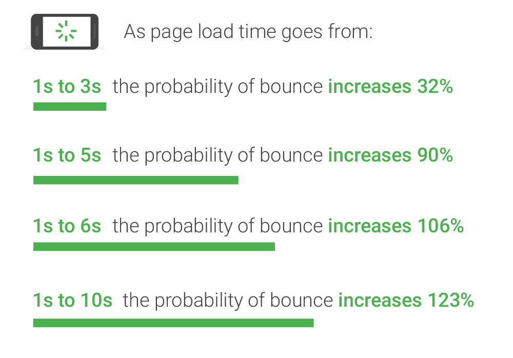 Page Load Times and Bounce Rates