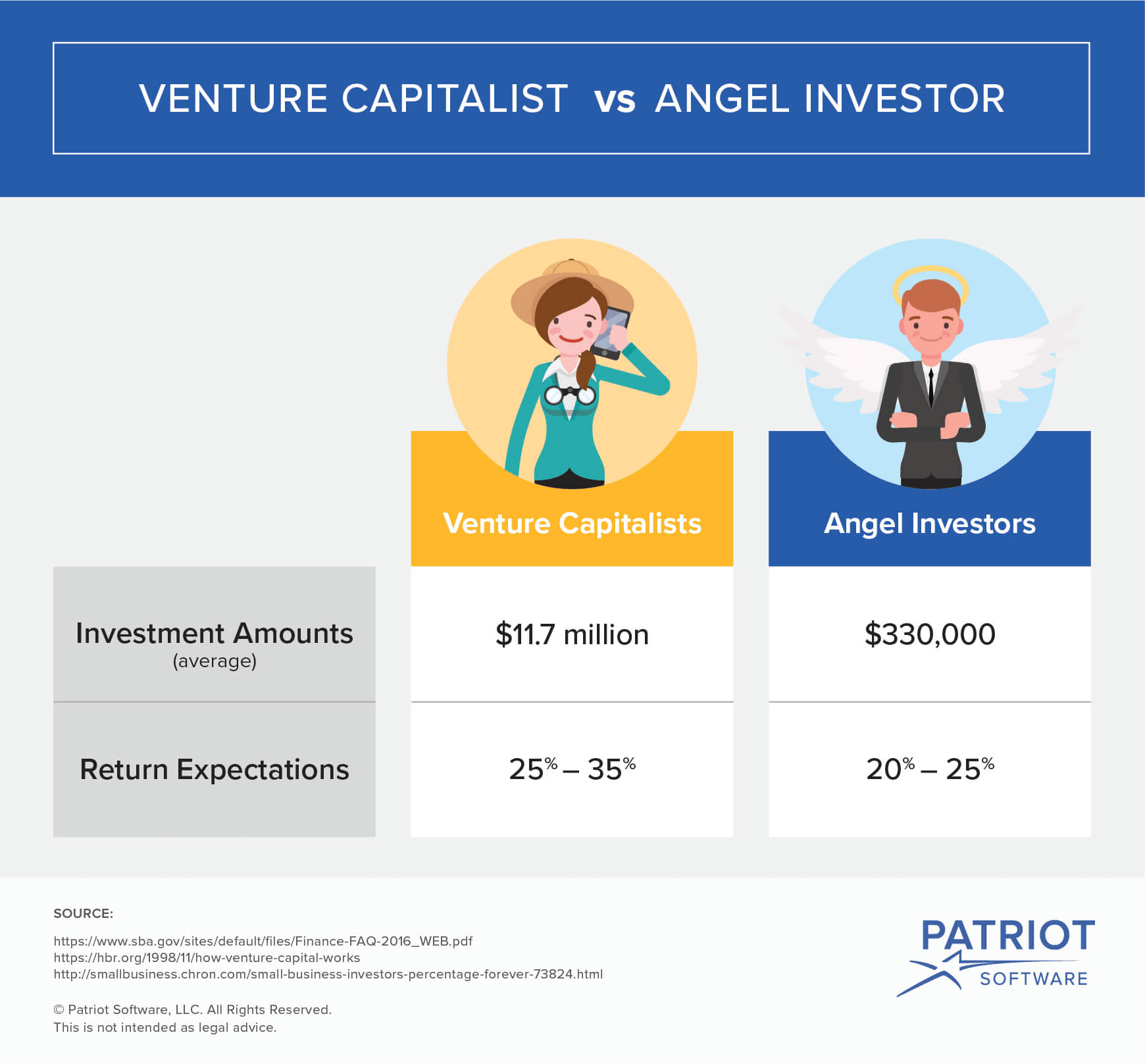 venture capitalists vs. angel investors