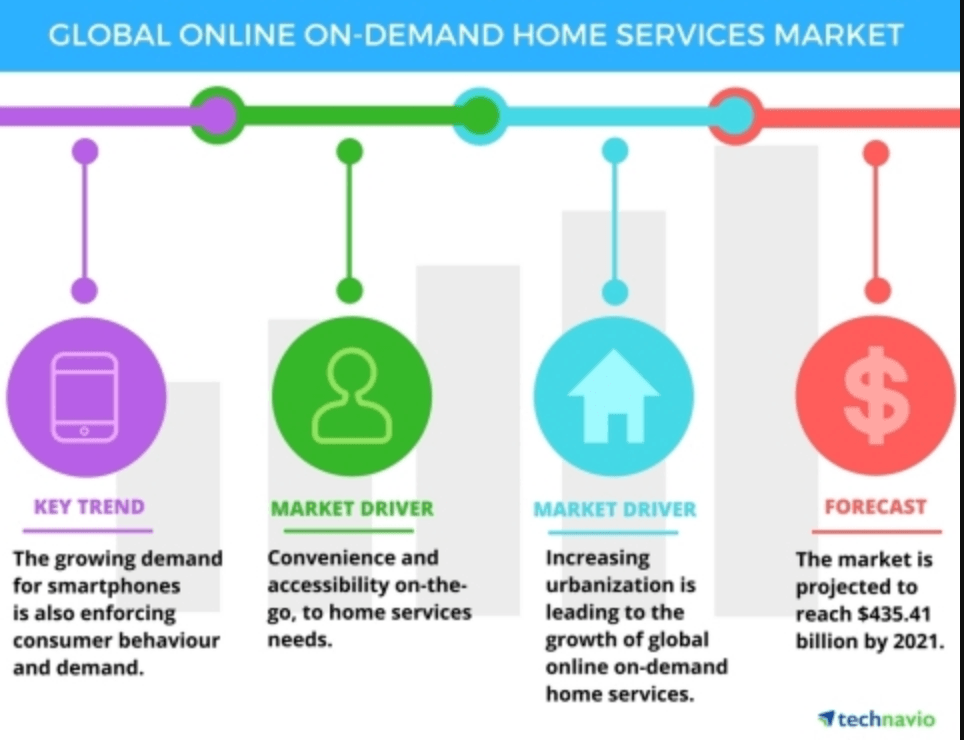 growth of on-demand services