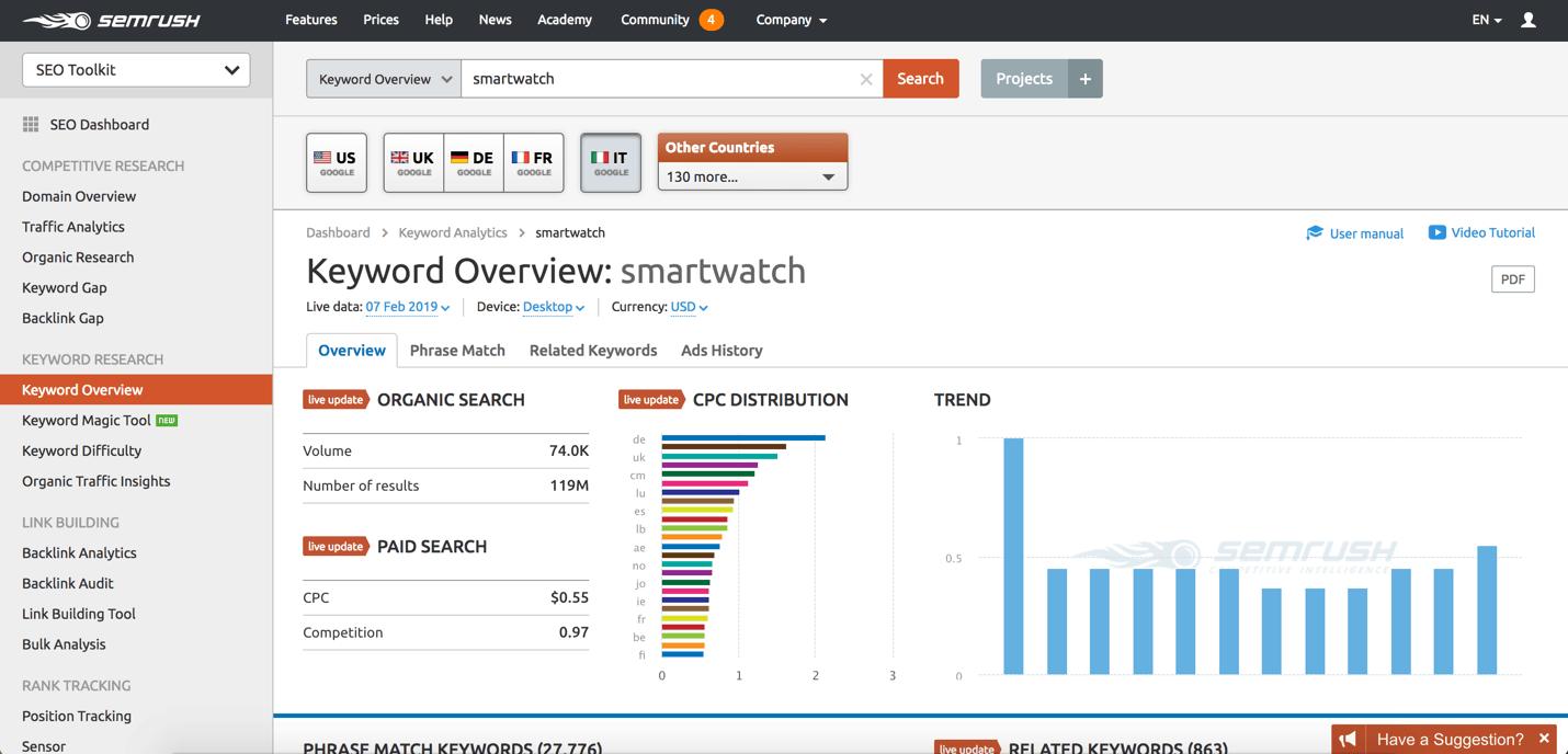 semrush market analysis