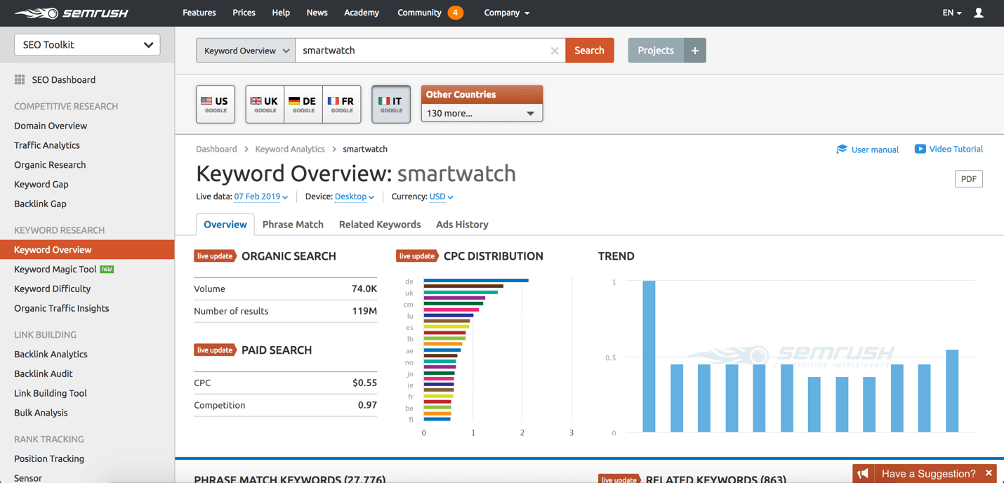 semrush market analysis