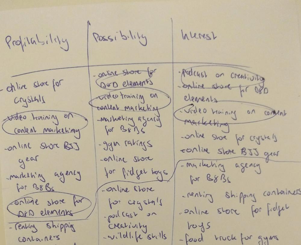 picking profitable business ideas