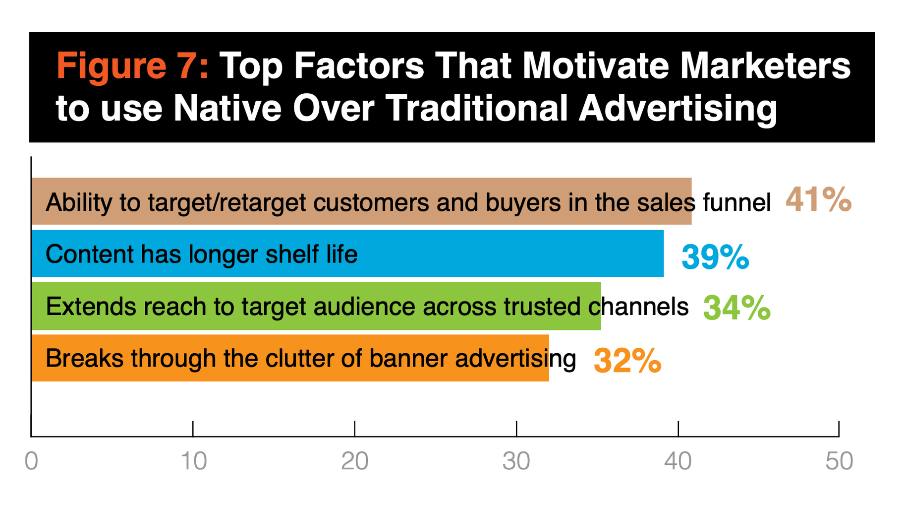 Native Advertising Motivators