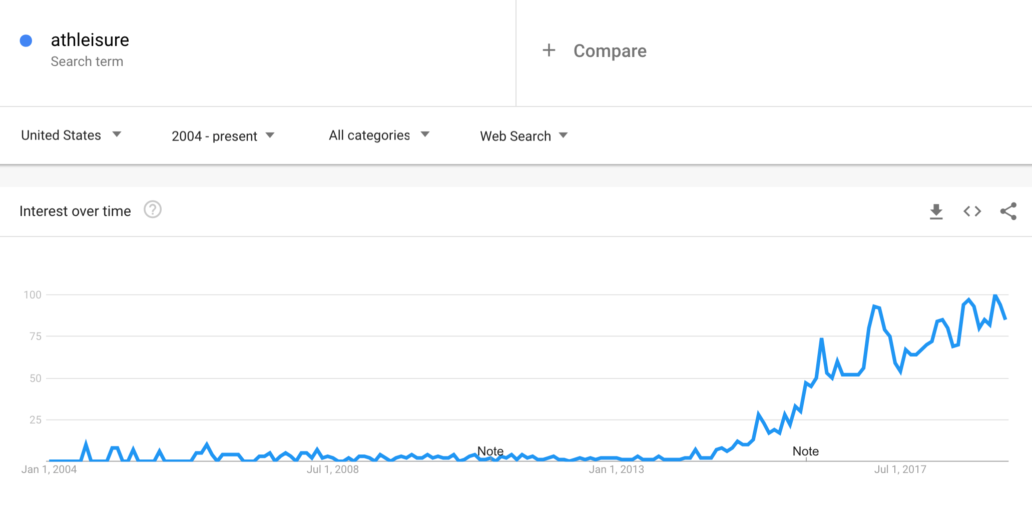 find trending products with google trends
