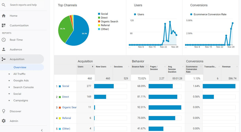 acquisition in google analytics