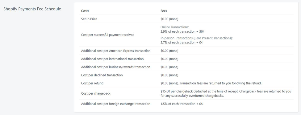 shopify payments fee schedule