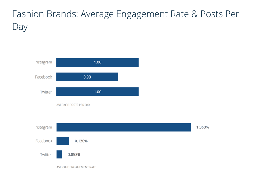 average instagram engagement rate fashion
