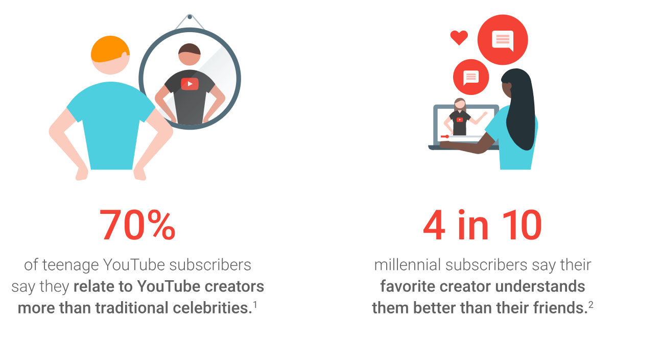 rise of youtube influencers