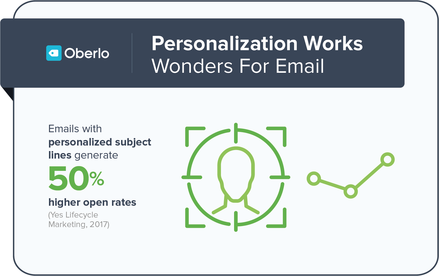 personalization works wonders for emails