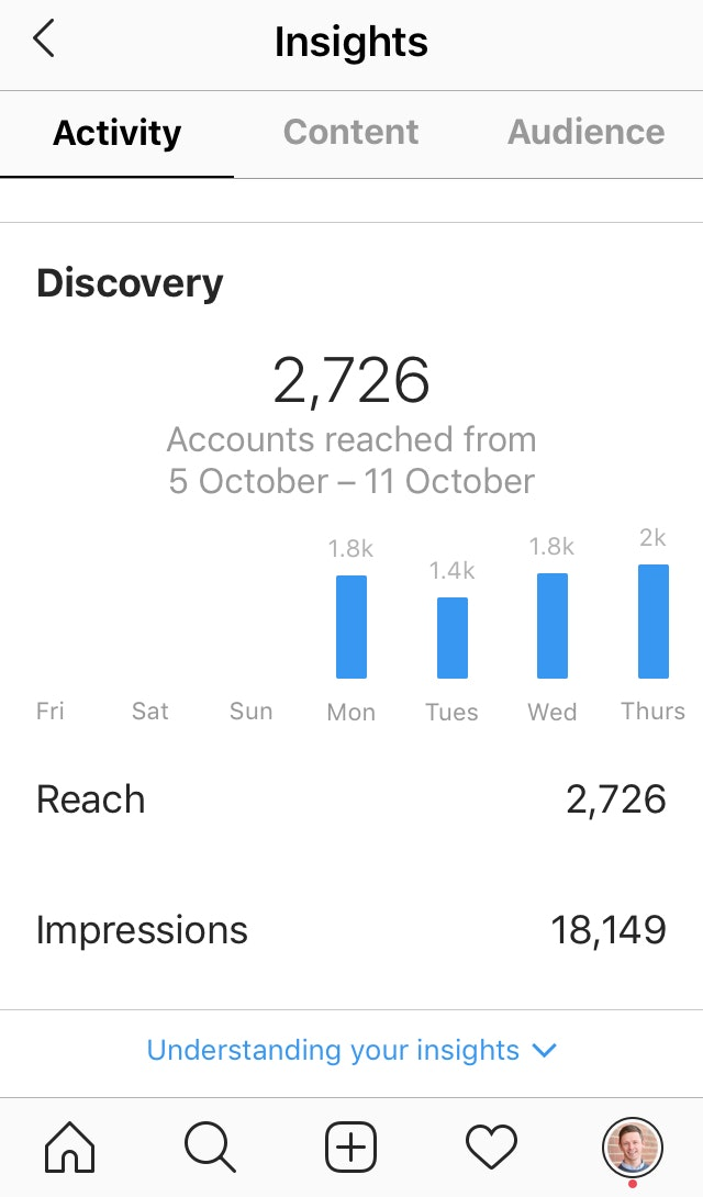 Instagram Insights Activity