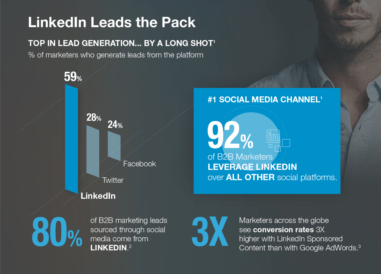 LinkedIn B2B Marketing