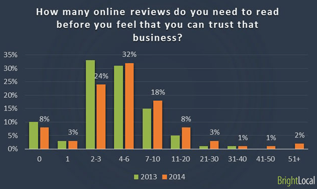 Online Reviews Instil Trust