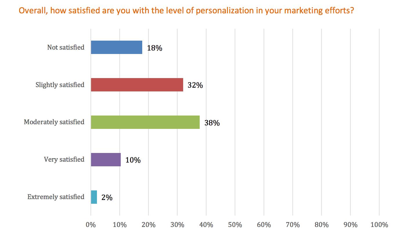 Marketing Personalization