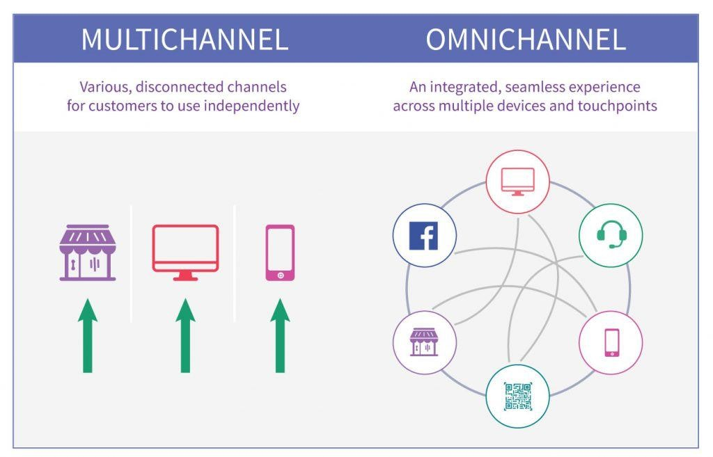 Multi-Channel vs Omni-channel