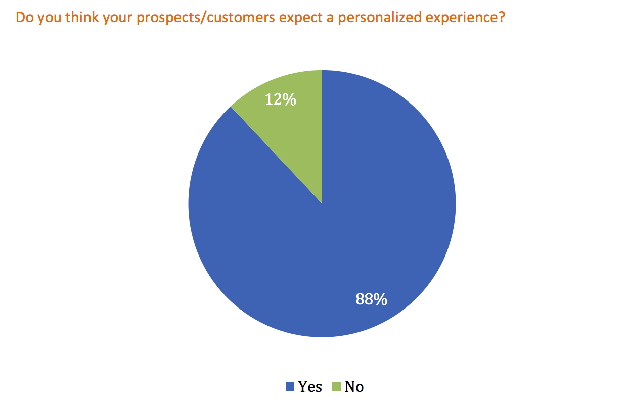 Marketing Personalization