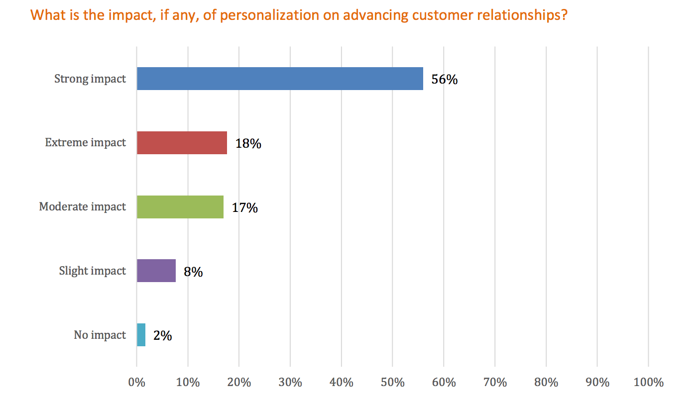 Marketing Personalization Relationships
