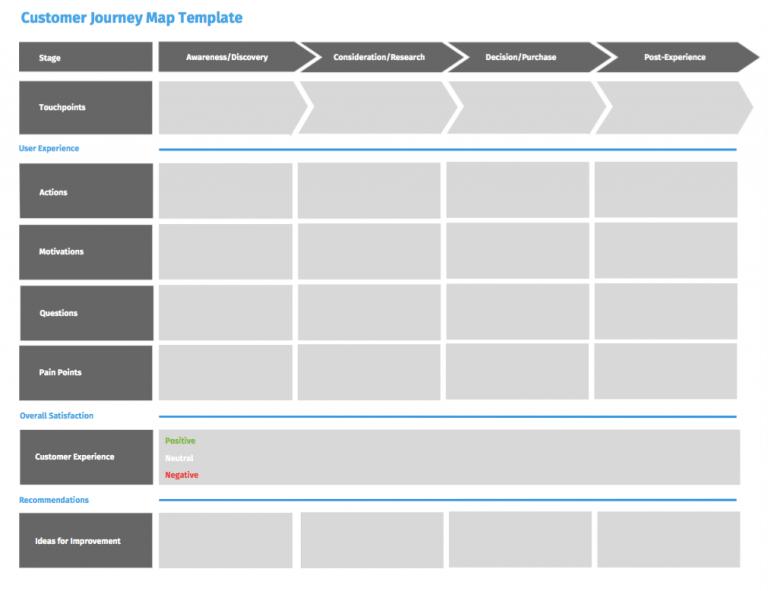 template customer journey map