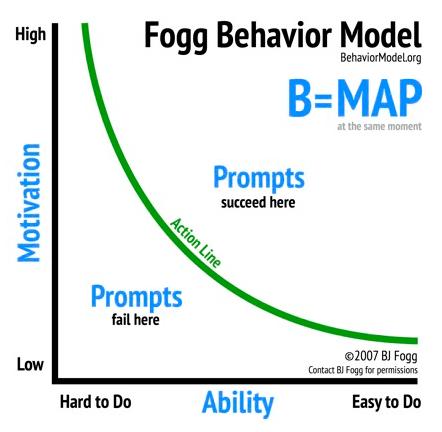 Psychology of the Customer Journey