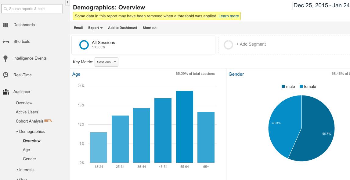 demographic breakdown google analytics