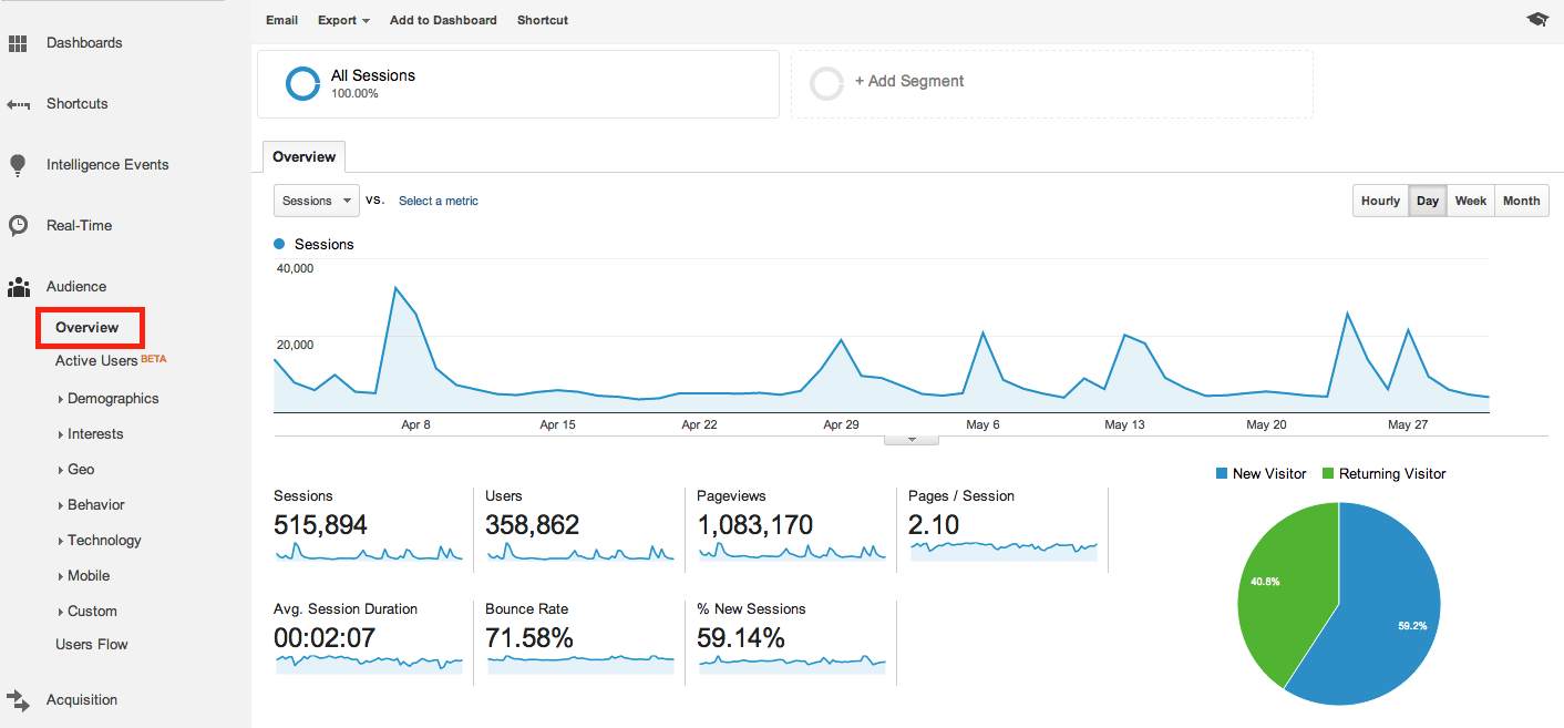 Google analytics audience tab