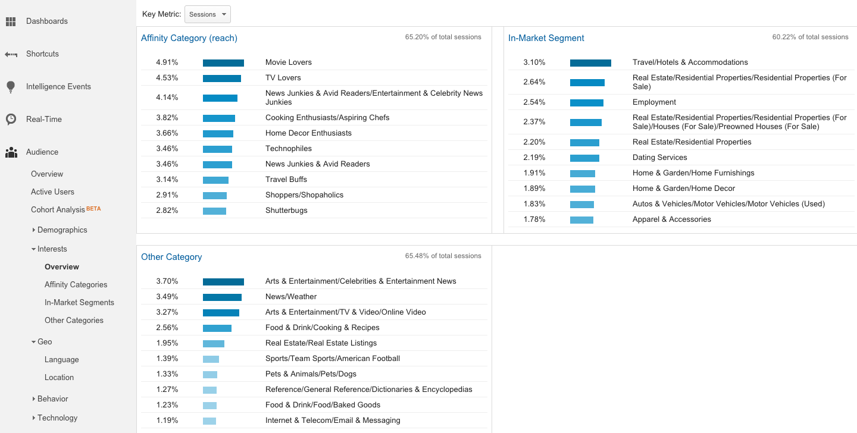 Google analytics sales funnels