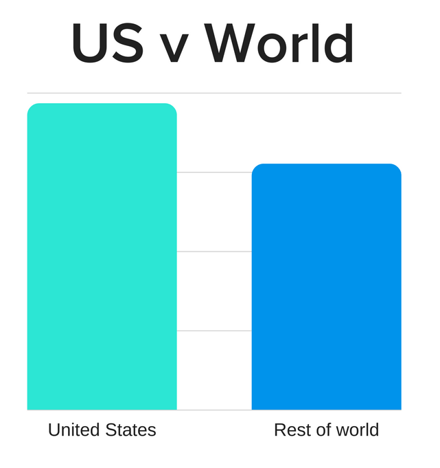 US vs the World