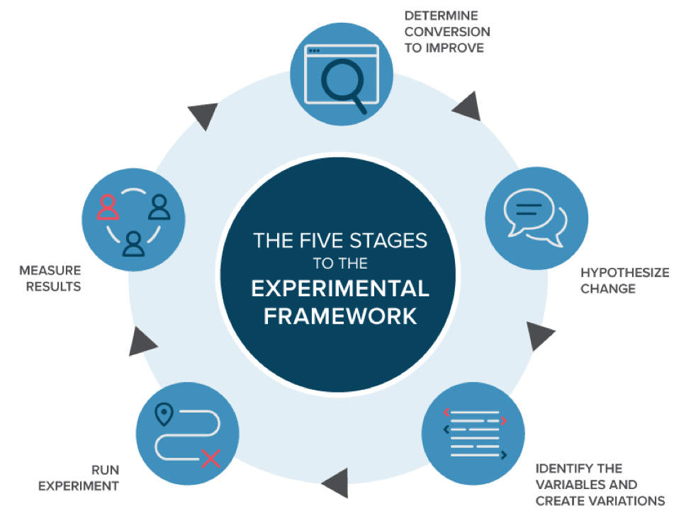 stages of experimental framework