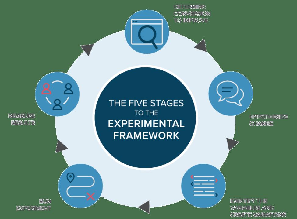 stages of experimental framework