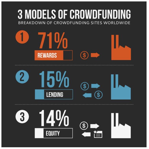 three types of crowdfunding for business