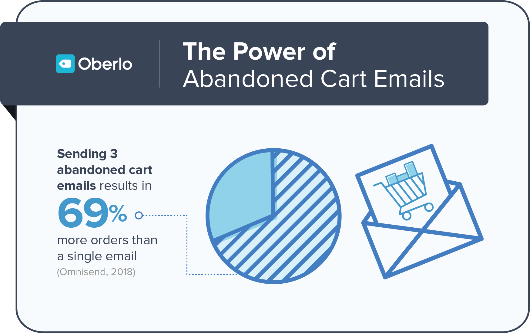 the power of abandoned cart emails