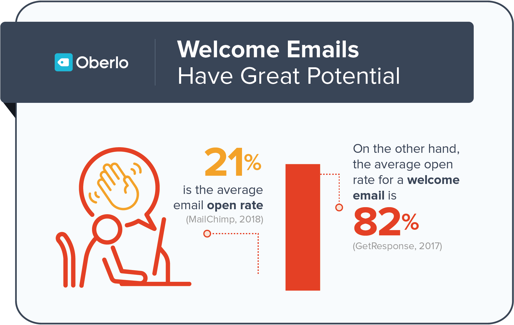 open rate of welcome emails