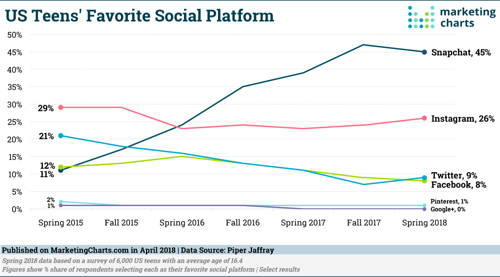 Teens Favorite Platforms